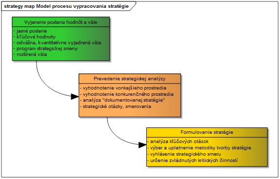 proces vypracovania stratégie